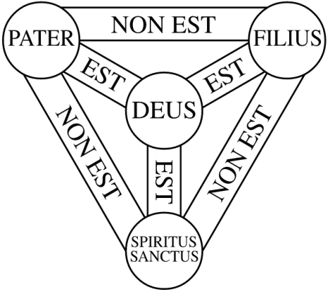 Traditional triangle diagram showing the inner-Trinitarian relationships.
